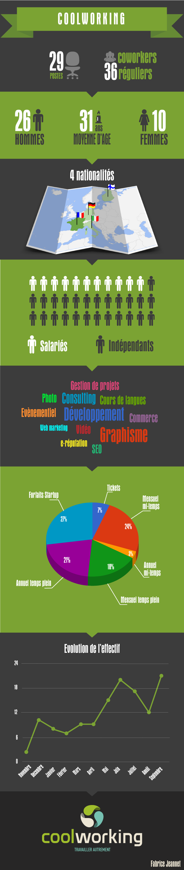 infographie-coolworking