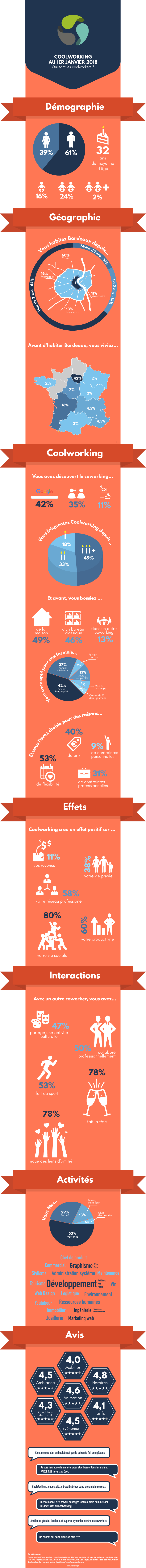 infographie coolworking 2018